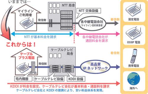 ケーブルラインサービスの仕組み