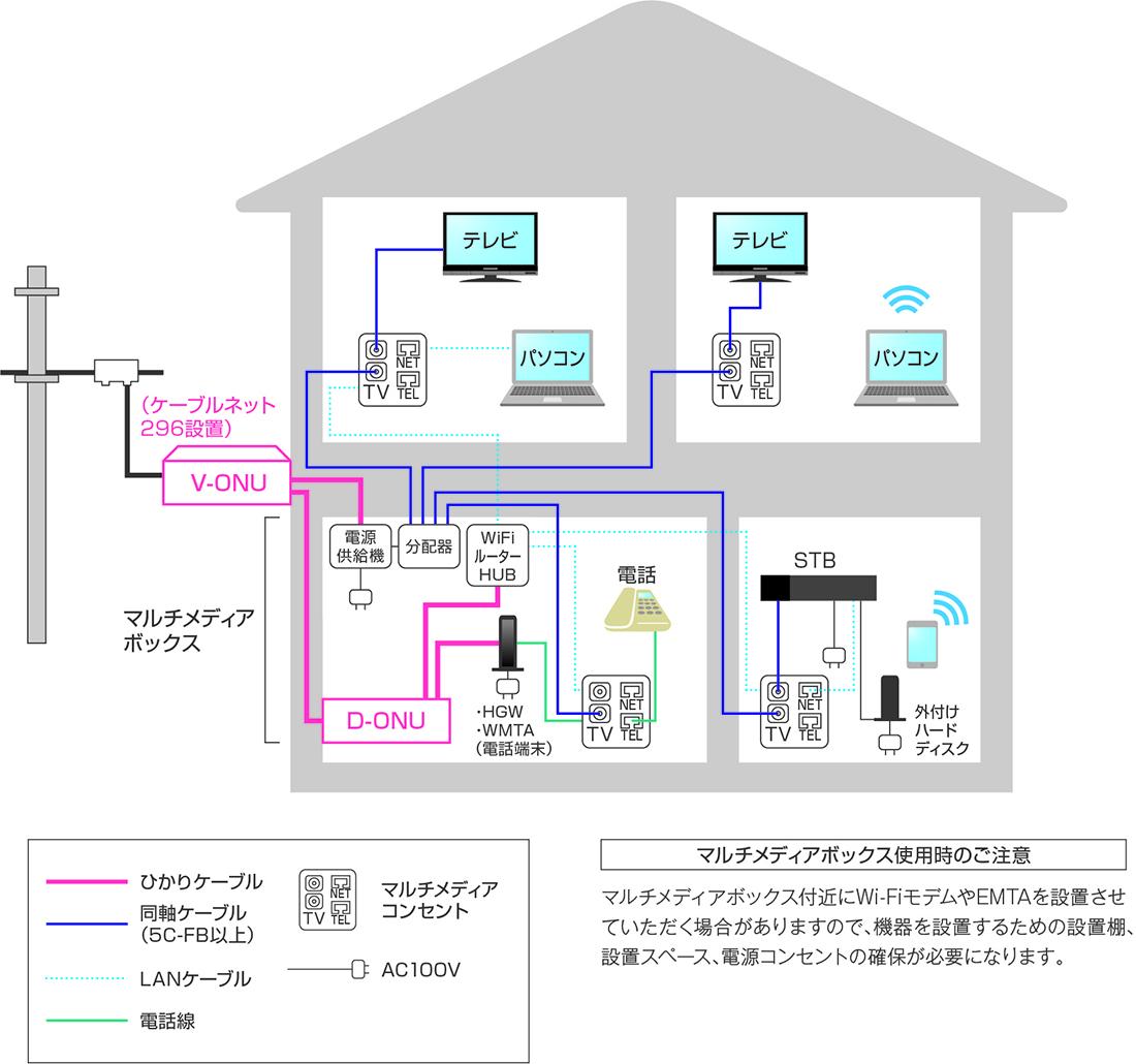 マルチメディアボックス工事の図
